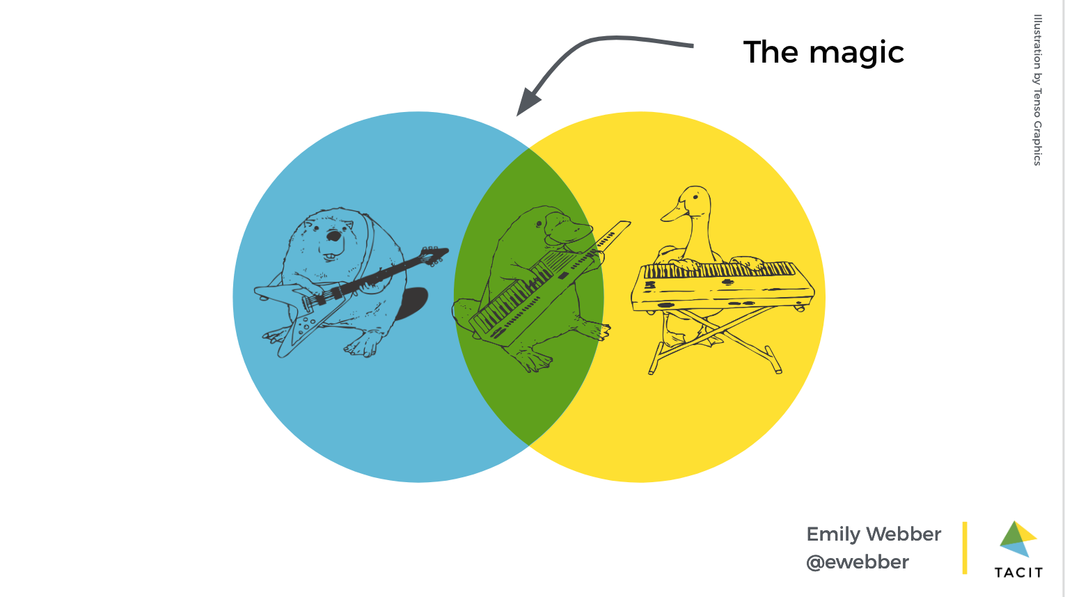 A venn diagram showing a beaver with a guitar and a duck with a keyboard creating a duckbilled platypus playing a keytar